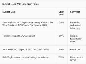 photo - open rates